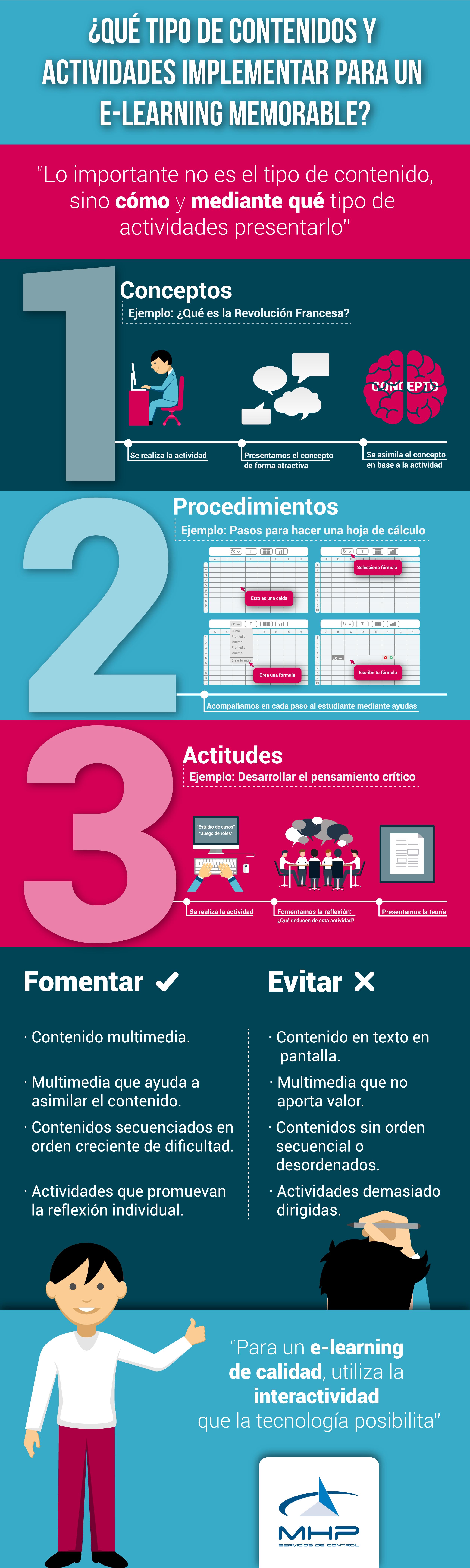 Infografía sobre Contenidos y Actividades a implementar para un e-learning memorable