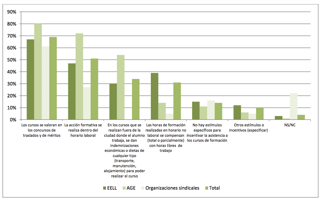 Mecanismos para la incentivación de la asistencia a acciones formativas