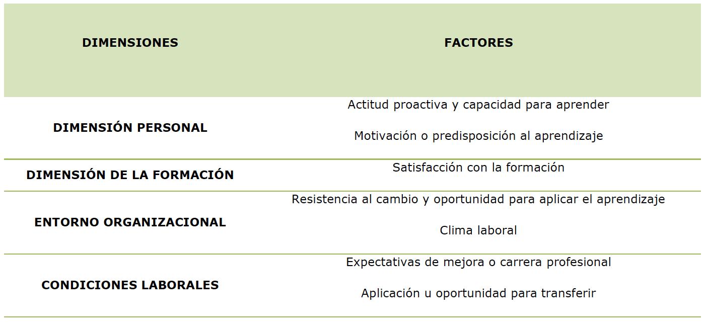 La transferencia de la formación al puesto de trabajo está influenciada por varios factores